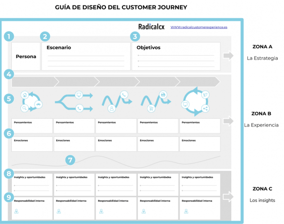 Guía de diseño del Customer Journey - RadicalCX